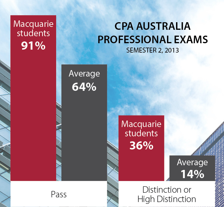 91% MQ students passed, overall CPA exam average pass rate 64%. 36% MQ students got a distinction or high distinction.